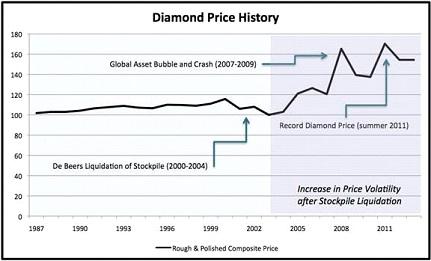 A gyémántárak a De Beers monopóliumának tovatűnésével a 2000-es évek elején volatilissé váltak; Forrás: Bain and Co., Conclude Zrt.