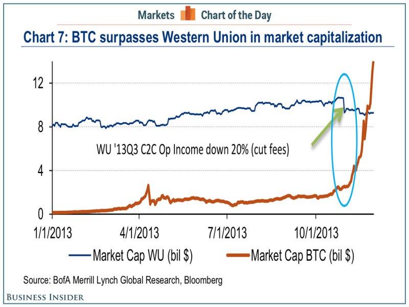 A Bitcoin piaci kapitalizációja már bőven lekörözi a Western Unionét; Forrás: Business Insider, bitcoinmap, Conclude Zrt.
