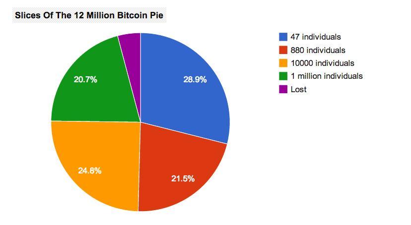 Erősen koncentrált a Bitcoin tulajdonosi szerkezete; Forrás: Business Insider, bitcoinmap, Conclude Zrt.