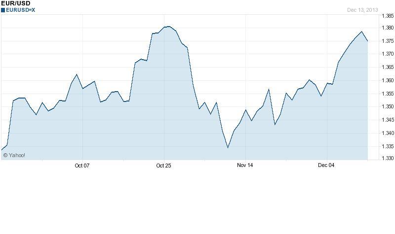 Az euró az október végi lokális csúcsát közelíti a dollárral szemben; Forrás: Business Insider, Yahoo!, Conclude Zrt.