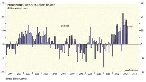 Az eurózóna immár két éve kereskedelmi többlettel rendelkezik. A mostaninál erősebb euró nem jó az EU-nak. ; Forrás: Business Insider, Yahoo!, Conclude Zrt.