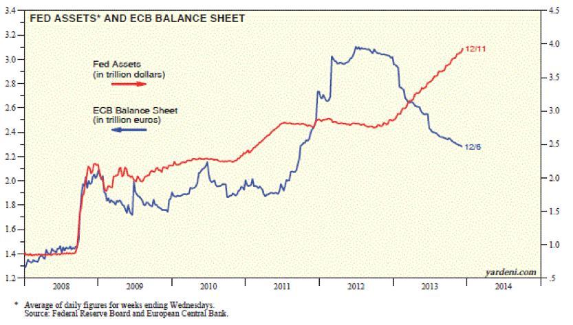 A Fed és az Európai Központi Bank mérlegfőösszegei közti olló eddig szétnyíló volt. Most fordul?; Forrás: Business Insider, Yahoo!, Conclude Zrt.