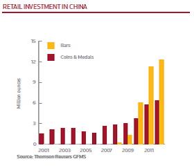 Aranyrúd és érme kiskereskedelem alakulása (millió uncia) Kínában 2002-2011