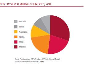 A 6 legnagyobb ezüst-kitermelő ország, 2011.