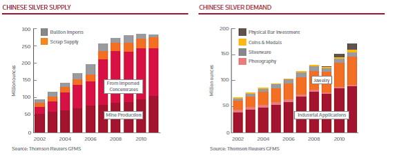 Ezüst kereslet  és kínálat Kínában 2002-2011.