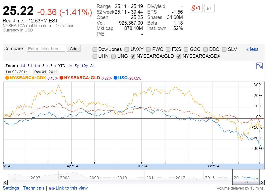 Az arany árfolyam (GLD), aranybányarészvény index (GDX) és az USA könnyűolaj (USO) ár alakulása az idén; Forrás: Conclude Zrt.