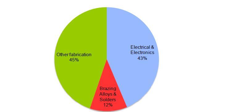 Az egyes ipari tevékenységek ezüstkeresletének megoszlása 2013-ban;Forrás: The Silver Institute, CRU Consulting, Conclude Zrt.