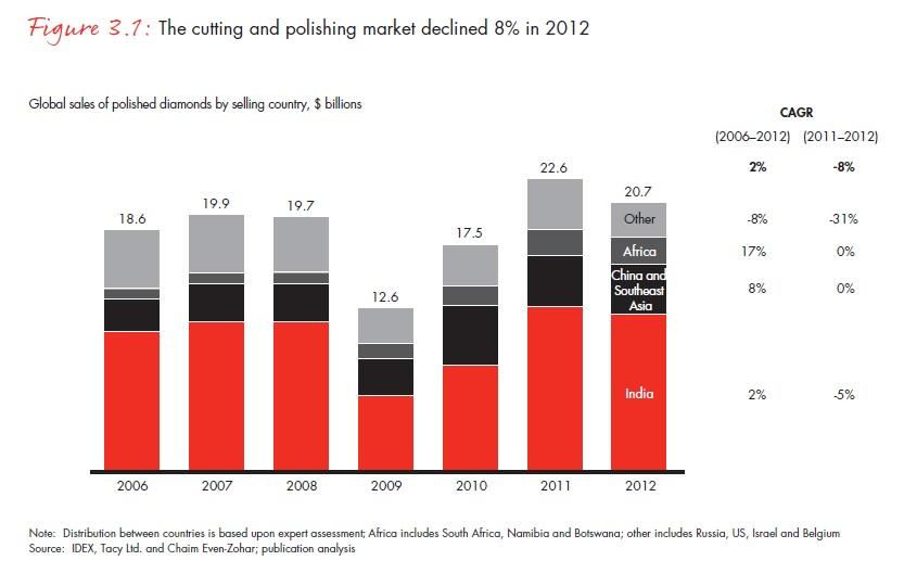 A gyémánt vágó és csiszoló ipar 2012-re 8%-kal csökkent 2011-hez képest; Forrás: Bain & Company, Inc.; Conclude Zrt.