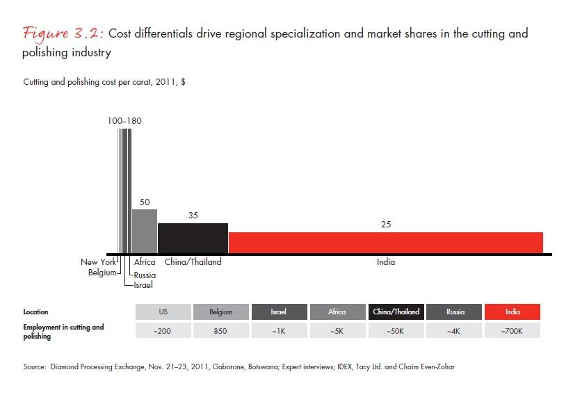 Vágási és csiszolási költségek régiónként (dollár/karát); Forrás: Bain & Company, Inc.; Conclude Zrt.