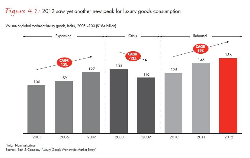 2012 csúcsév volt a luxuscikkek fogyasztásában; Forrás: Bain & Company, Inc.; Conclude Zrt.
