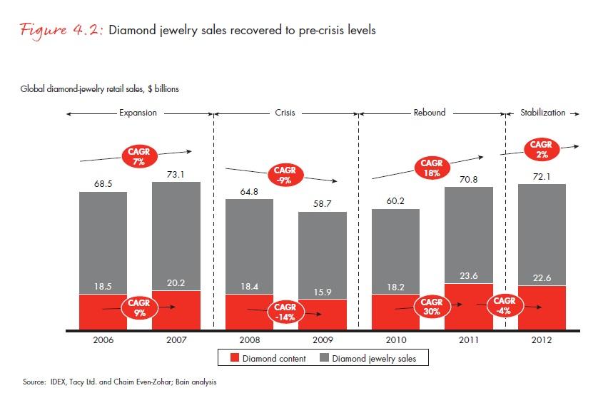Gyémántékszerekből 2012-ben annyi fogyott, mint a válság előtt; Forrás: Bain & Company, Inc.; Conclude Zrt.