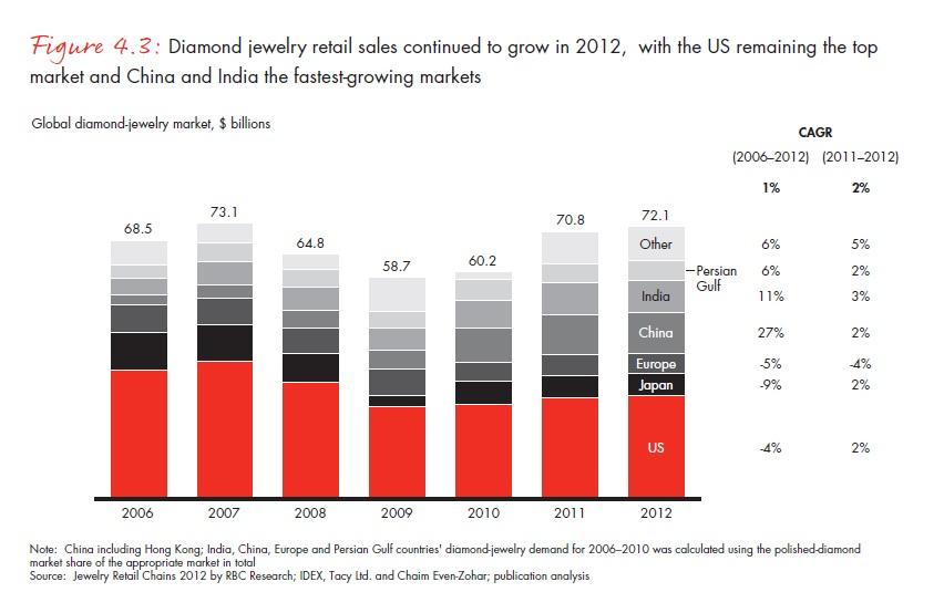 Az USA maradt a legnagyobb, míg Kína és India a leggyorsabban növekvő gyémántékszer-piac; Forrás: Bain & Company, Inc.; Conclude Zrt.