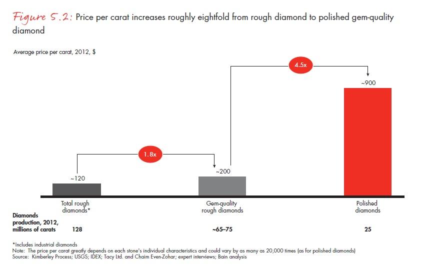 Mialatt a gyémánt a bányából az ékszerboltokba kerül, a karátban kifejezett értéke folyamatosan, nyolcszorosára vagy akár még annál is jobban nőhet; Forrás: Bain & Company, Inc.; Conclude Zrt.