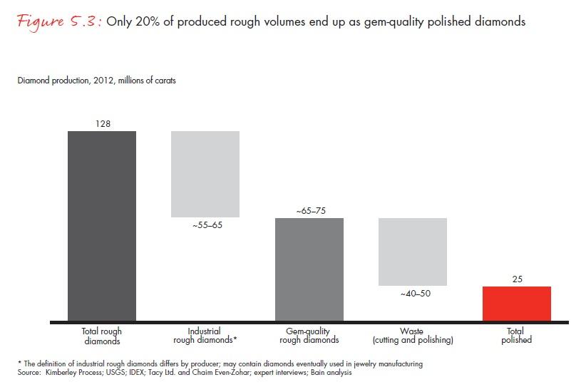 A felszínre hozott gyémántnak csak a 20 százalékából lesz drágakő; Forrás: Bain & Company, Inc.; Conclude Zrt.