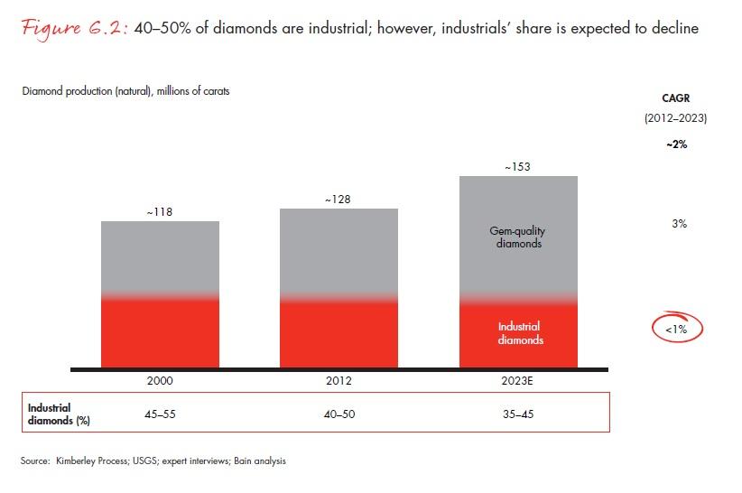 A gyémántok 40-50 százaléka ipari, de az arány fokozatosan csökkenhet; Forrás: Bain & Company, Inc.; Conclude Zrt.