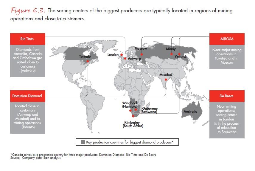 A legnagyobb termelők szortírozó központjai általában a bányákhoz és vevőkhöz közel találhatók; Forrás: Bain & Company, Inc.; Conclude Zrt.