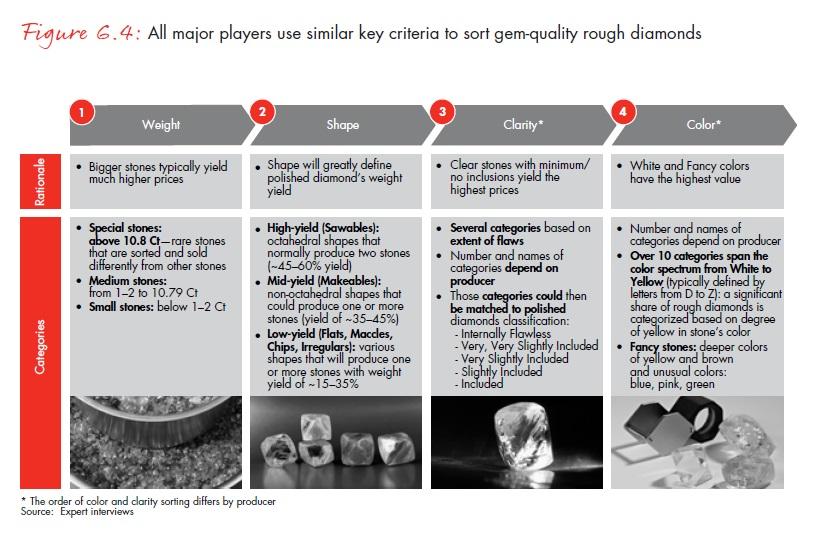 A legtöbb termelő hasonló kritériumok alapján válogatja ki a drágakő-minőségű gyémántokat; Forrás: Bain & Company, Inc.; Conclude Zrt.