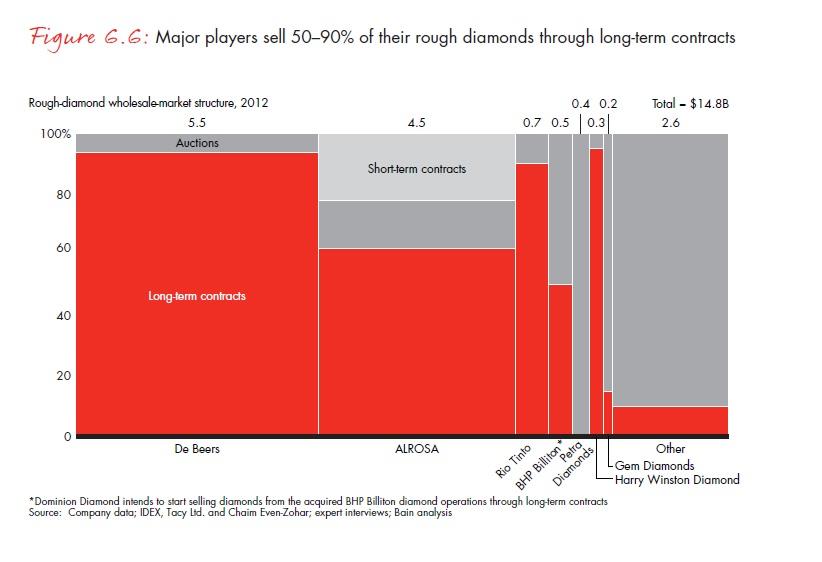 A főbb termelők által alkalmazott nyersgyémánt értékesítési csatornák. Az eladások 50-90%-a hosszú távú szerződéseken alapul    ;Forrás: Bain & Company, Inc.; Conclude Zrt.