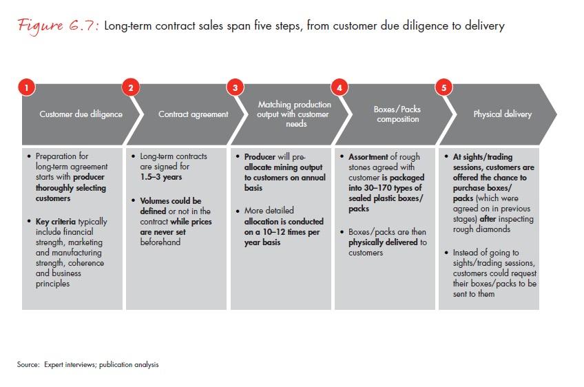 A hosszú távú kontraktusokon alapuló értékesítések öt lépésen keresztül teljesülnek; Forrás: Bain & Company, Inc.; Conclude Zrt.