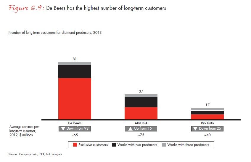 A De Beers rendelkezik a legtöbb hosszú távú értékesítési szerződéssel; Forrás: Bain & Company, Inc.; Conclude Zrt.