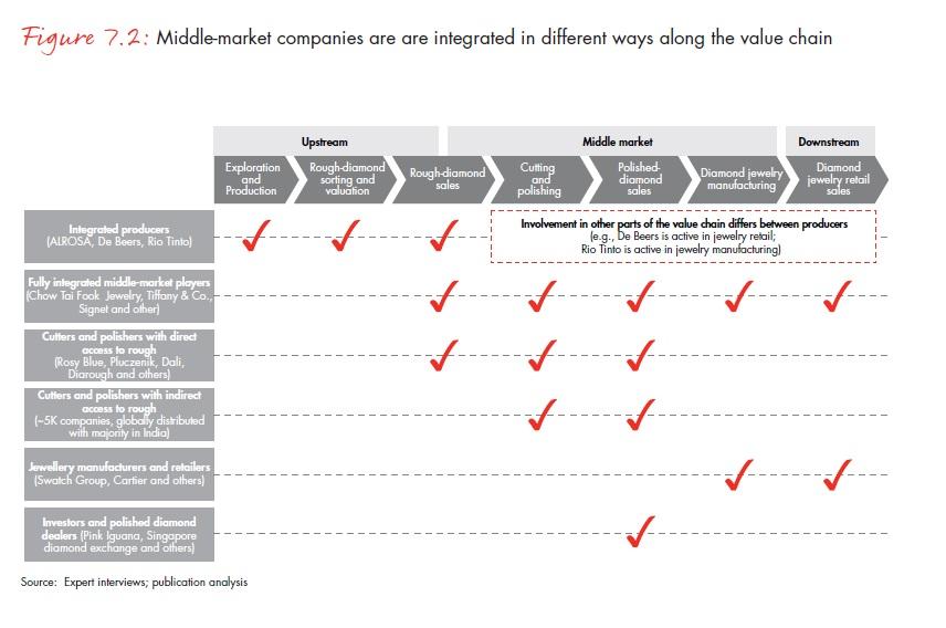 A középpiaci vállalkozások az értéklánc különböző szakaszaiban vannak jelen; Forrás: Bain & Company, Inc.; Conclude Zrt.