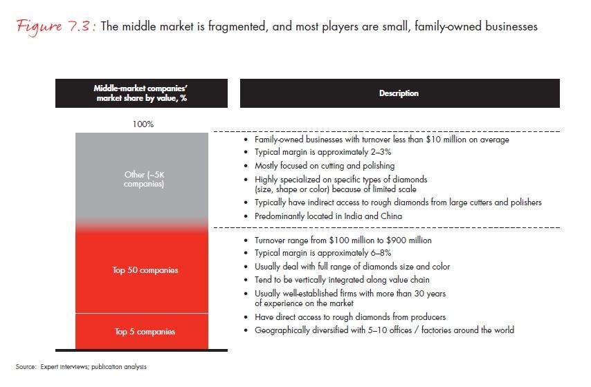 A középpiac töredezett, a piaci szereplők többsége kis, családi vállalkozás; Forrás: Bain & Company, Inc.; Conclude Zrt.