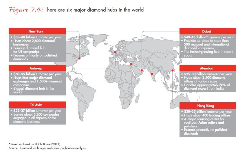 Féltucat gyémánt-csomópont található a világon; Forrás: Bain & Company, Inc.; Conclude Zrt.