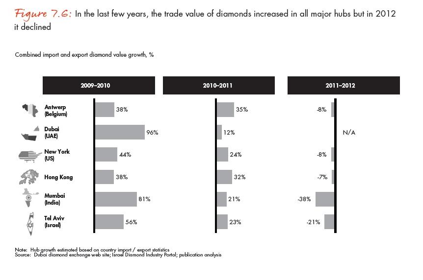 A gyémánt-csomópontok éves forgalma a 2009-2011 közötti növekedés után 2012-ben megtorpant; Forrás: Bain & Company, Inc.; Conclude Zrt.