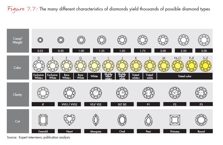A gyémántok eltérő tulajdonságai több ezerféle gyémánttípust eredményeznek; Forrás: Bain & Company, Inc.; Conclude Zrt.