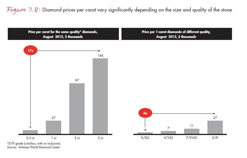 A karátonkénti gyémántárak a kő mérete és minősége szerint jelentősen eltérhetnek ; Forrás: Bain & Company, Inc.; Conclude Zrt.