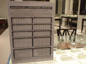 A Rapaport-árlista. Forrás: anantajewelry.com, Conclude Zrt.