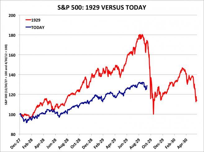 Óriási részvényáresés jön, pont, mint 1929-ben?; Forrás: Business Insider, Conclude Zrt.