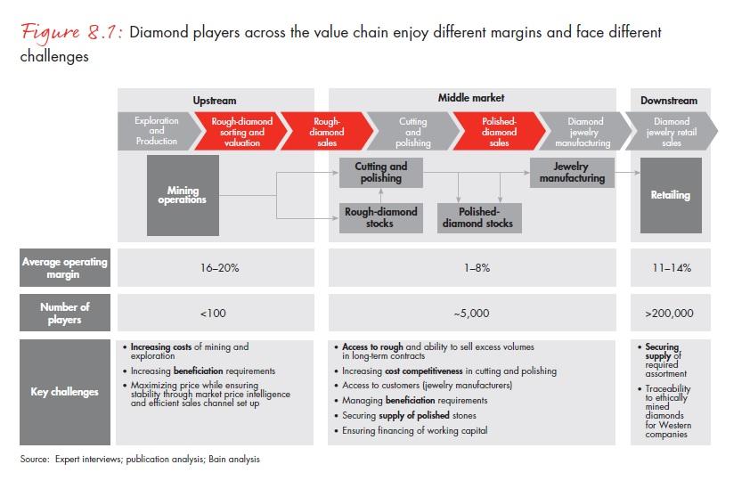 Gyémántpiaci árrések és kihívások ; Forrás: Bain & Company, Inc.; Conclude Zrt.