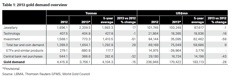 A világ aranykereslete 2013-ban, tonnában és milliárd dollárban; Forrás: World Gold Council, Conclude Zrt.