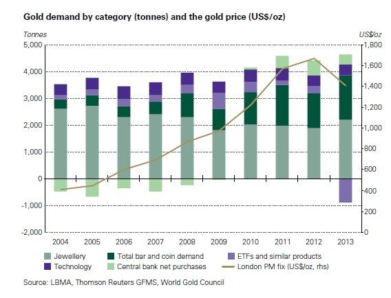 Az aranykereslet szektoronkénti megoszlása tonnában és az arany unciánkénti ára; Forrás: World Gold Council, Conclude Zrt.