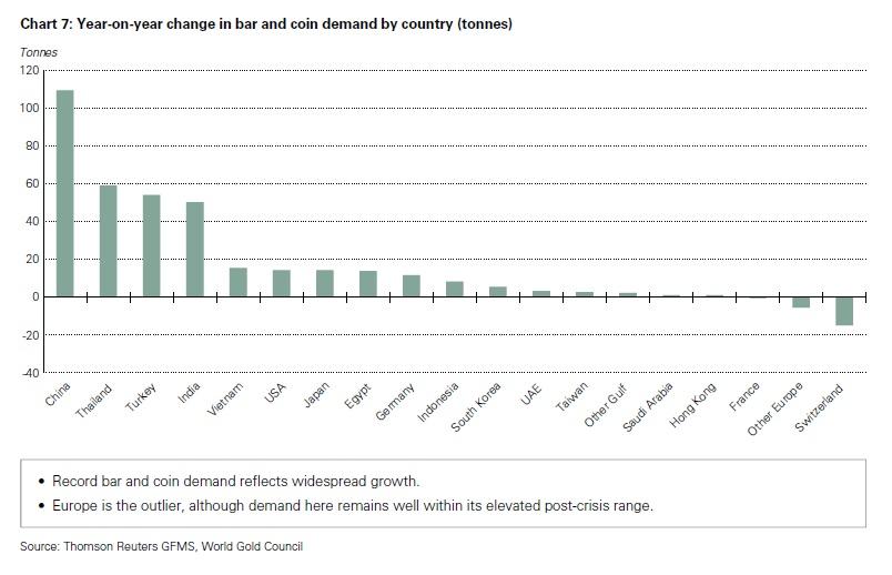 Az aranyérmék és –rudak országonkénti kereslete, tonnában, az előző évhez viszonyítva; Forrás: World Gold Council, Conclude Zrt.