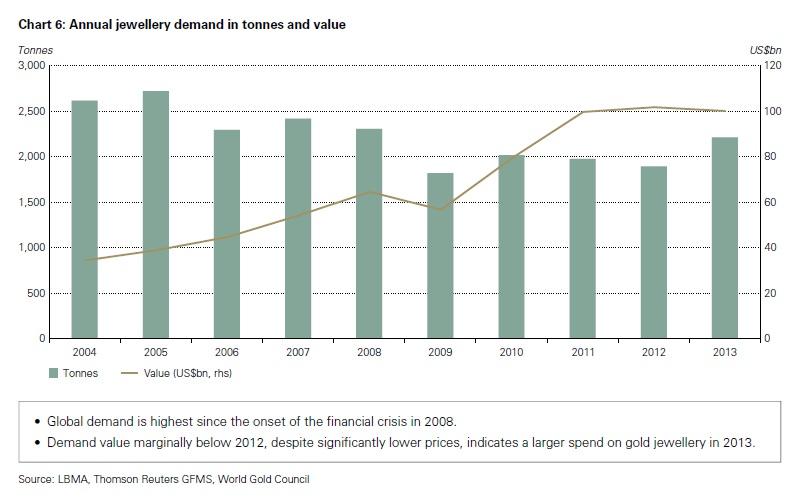 Az éves ékszerkereslet tonnában és milliárd dollárban; Forrás: World Gold Council, Conclude Zrt.
