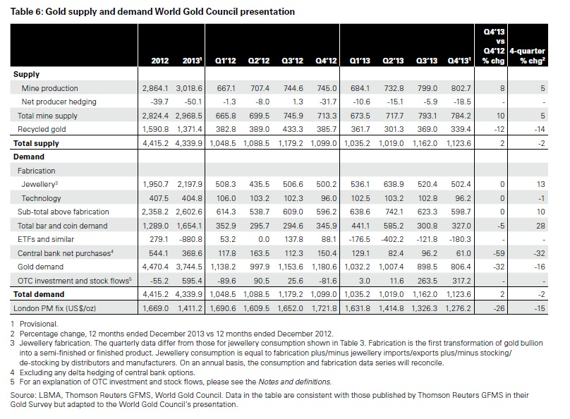 Az aranykereslet és –kínálat 2013-ban, tonnában; Forrás: World Gold Council, Conclude Zrt.