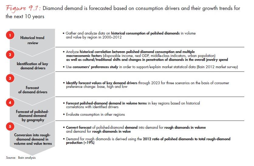 A gyémántkeresletre ható tényezők a következő 10 évben; Forrás: Bain & Company, Inc.; Conclude Zrt.