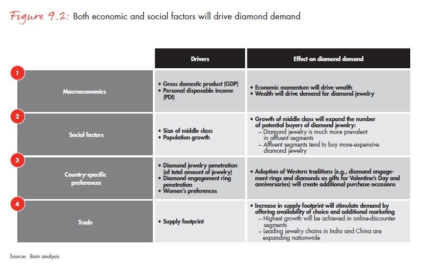 Gazdasági és társadalmi tényezők egyaránt ösztönözhetik a gyémántkeresletet; Forrás: Bain & Company, Inc.; Conclude Zrt.