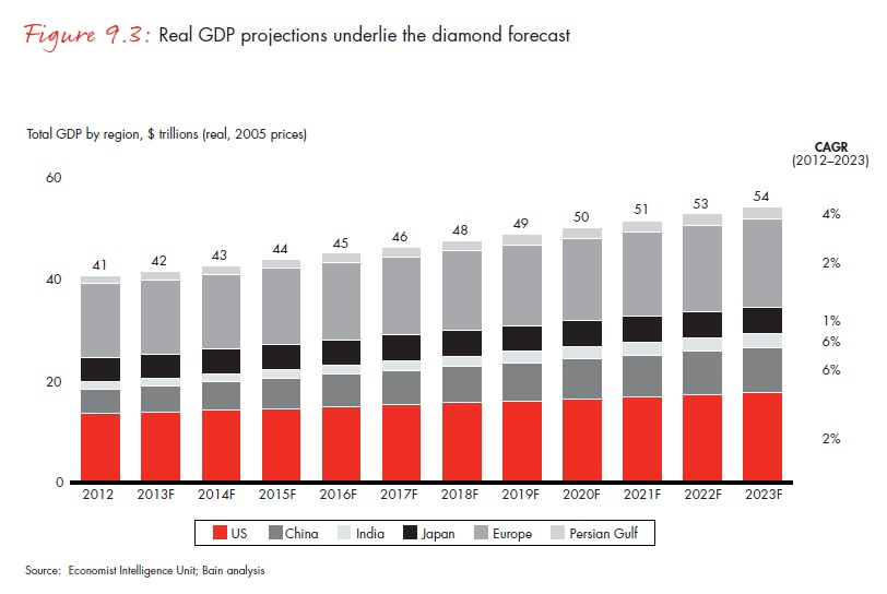 A reál GDP-prognózisok szolgáltatnak alapot a gyémántelőrejelzésekhez; Forrás: Bain & Company, Inc.; Conclude Zrt.