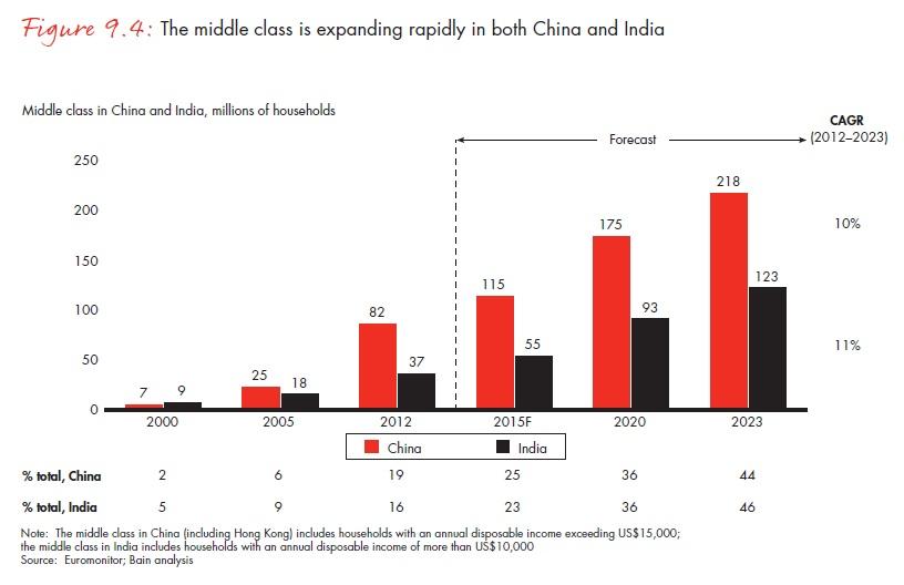 A középosztály Kínában és Indiában is gyorsuló ütemben növekszik; Forrás: Bain & Company, Inc.; Conclude Zrt.