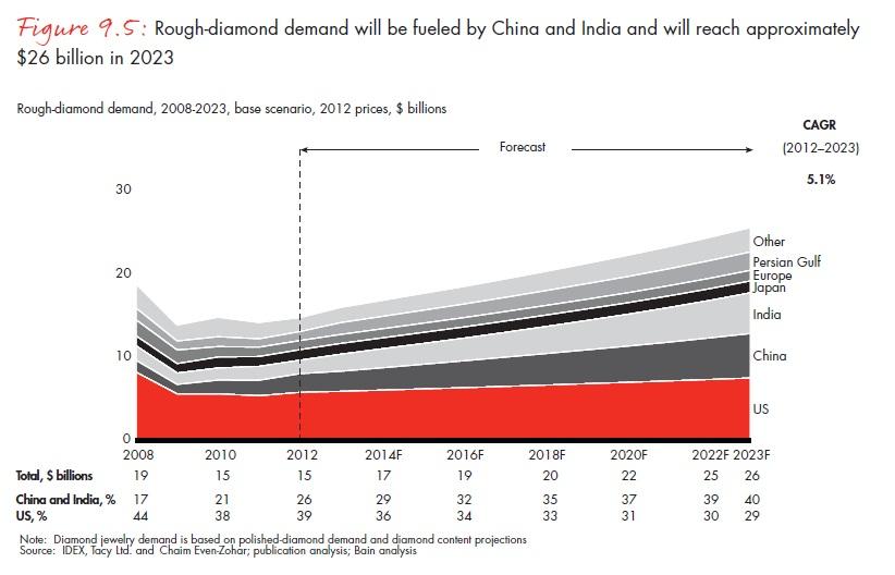 A globális nyersgyémánt-kereslet évente átlagban 5,1 százalékkal, 2023-ra 26 milliárd dollárra nőhet  ; Forrás: Bain & Company, Inc.; Conclude Zrt.