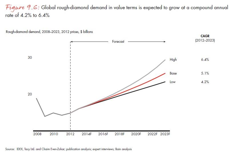 A globális nyersgyémánt-kereslet értékének várható növekedése 4,2, illetve 6,4 százalékos éves átlagos növekedést feltételezve; Forrás: Bain & Company, Inc.; Conclude Zrt.