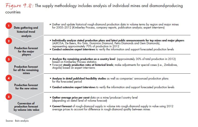 A bányacégek frissített tervei és a folyamatban lévő bányaprojektről készített jelentések alapján a 2013-as évre szóló kínálati prognózisok felülvizsgálatra szorultak; Forrás: Bain & Company, Inc.; Conclude Zrt.