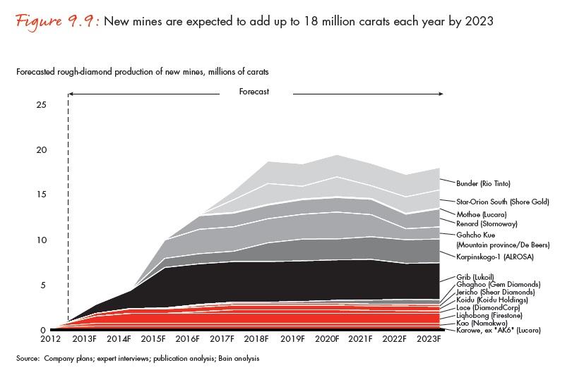 A 2012-2023 között működésbe vont 11 új bánya évente 18 millió karáttal egészítheti ki a meglévők termelését; Forrás: Bain & Company, Inc.; Conclude Zrt.