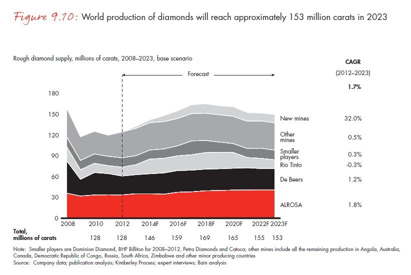 A világ gyémánttermelése 2023-ban megközelítőleg 153 millió karát lehet ; Forrás: Bain & Company, Inc.; Conclude Zrt.