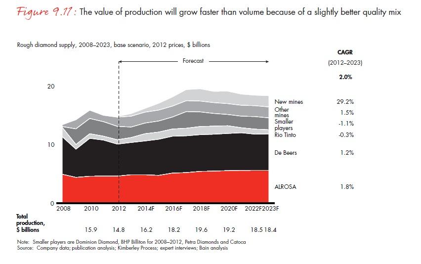 A termelés értéke a valamivel kedvezőbb összetétel miatt jobban nőhet, mint a volumen; Forrás: Bain & Company, Inc.; Conclude Zrt.