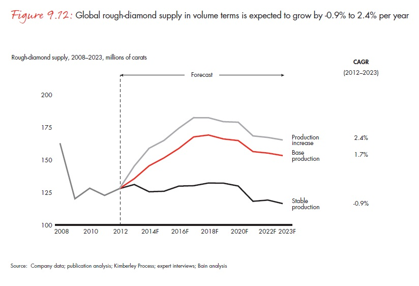A nyersgyémánt-kínálat volumene a legrosszabb esetben évente 0,9 százalékkal csökkenhet, a legjobb esetben azonban 2,4 százalékkal nőhet; Forrás: Bain & Company, Inc.; Conclude Zrt.