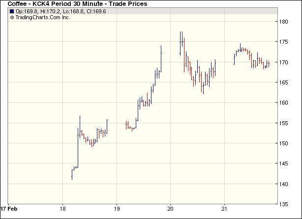 Az elmúlt napokban több mint 20 százalékot emelkedett az árfolyam, az év elejétől pedig 50 százalékot; Forrás: Indexmundi, Yahoo, London Stock Exchange, zold-kave.eu, Conclude Zrt.